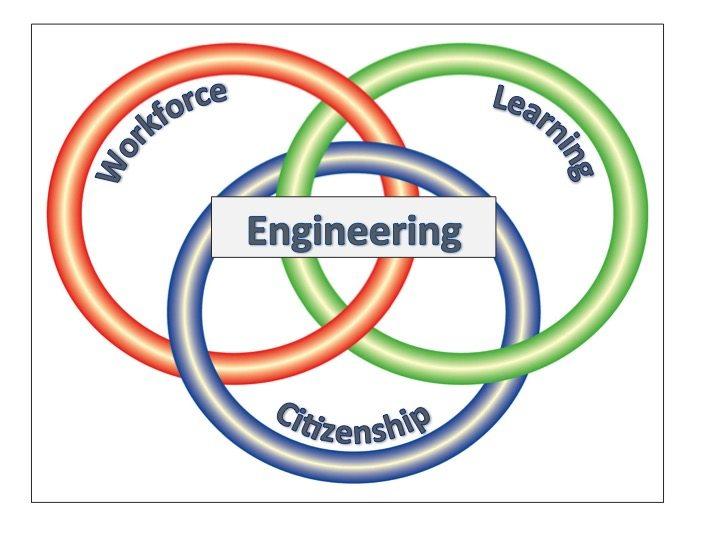 engineering rings